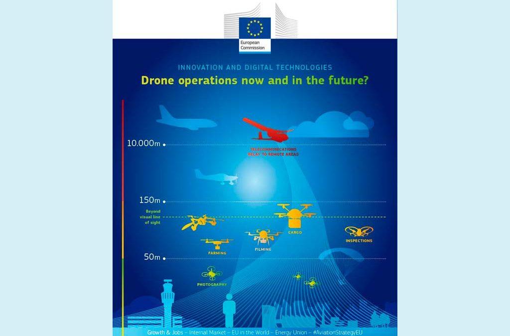 Neue Vorschriften für Drohnenhalter